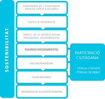 fases-agenda-local-21-web
